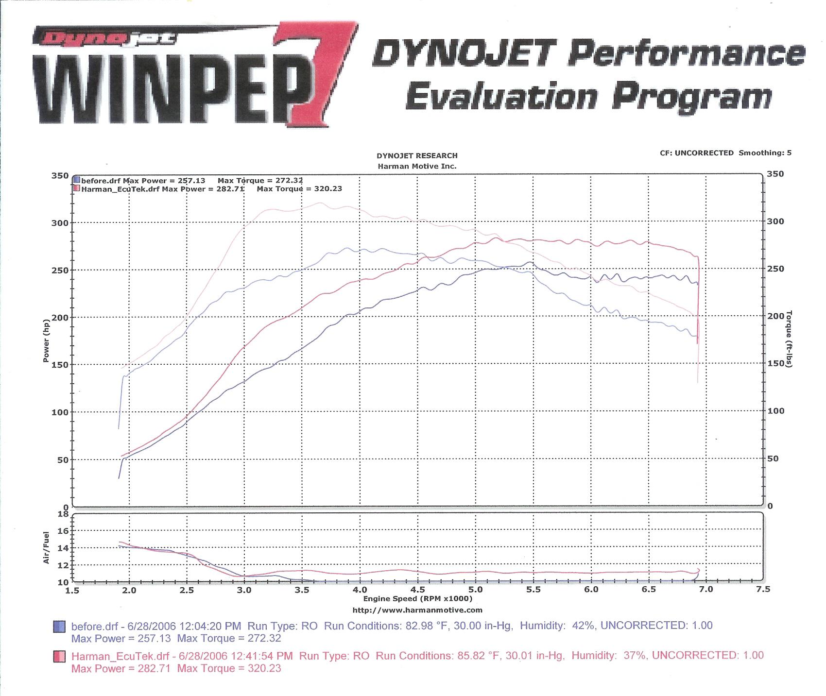 2005 Sti, Stage 2, dyno numbers - NASIOC